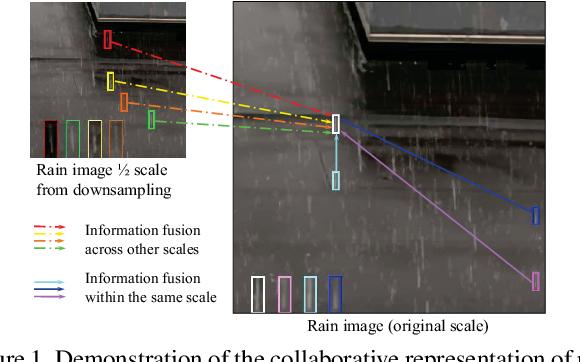 Figure 1 for Multi-Scale Progressive Fusion Network for Single Image Deraining