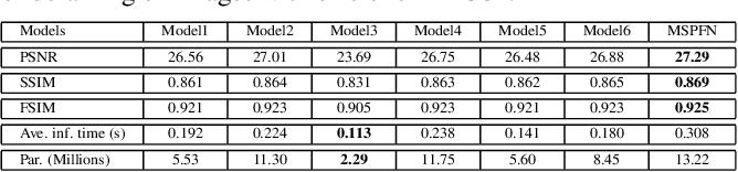 Figure 4 for Multi-Scale Progressive Fusion Network for Single Image Deraining