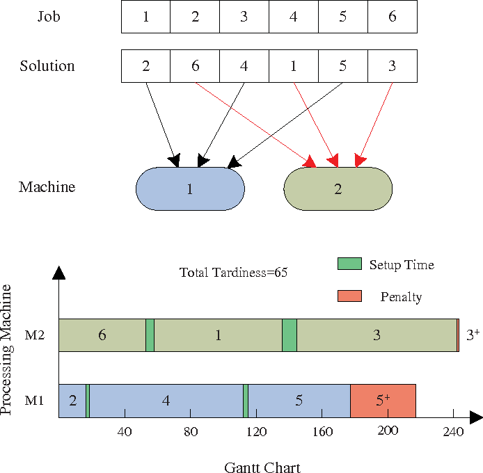 Figure 2 for Parallel machine scheduling with step deteriorating jobs and setup times by a hybrid discrete cuckoo search algorithm