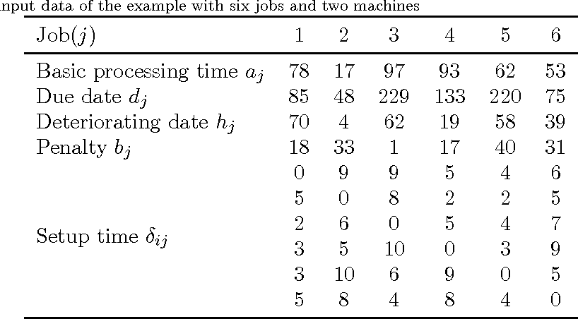 Figure 1 for Parallel machine scheduling with step deteriorating jobs and setup times by a hybrid discrete cuckoo search algorithm