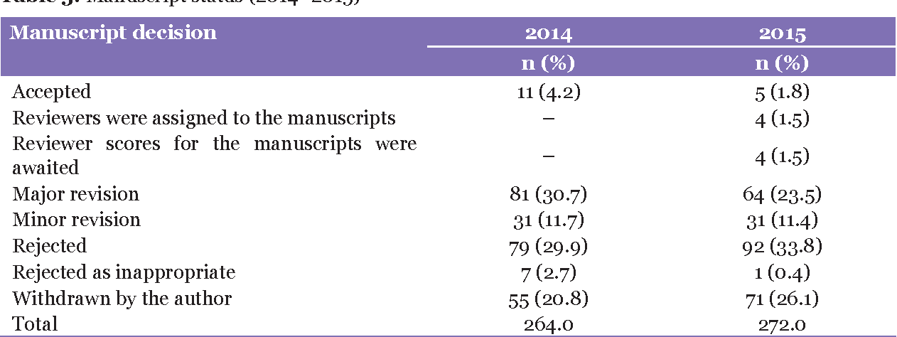 Table 3 from Malaysian Journal of Medical Sciences