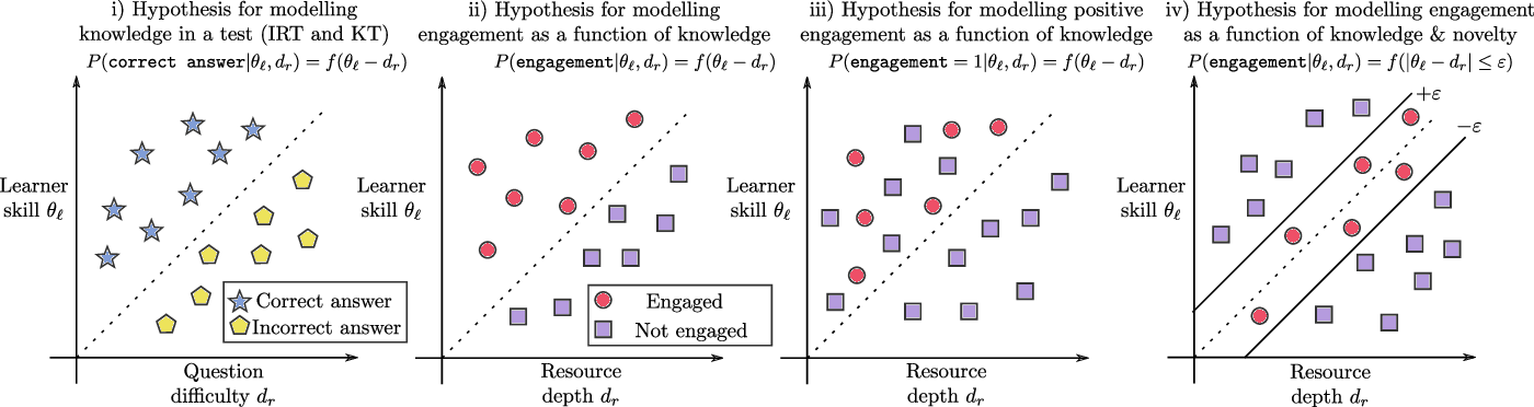 Figure 1 for TrueLearn: A Family of Bayesian Algorithms to Match Lifelong Learners to Open Educational Resources