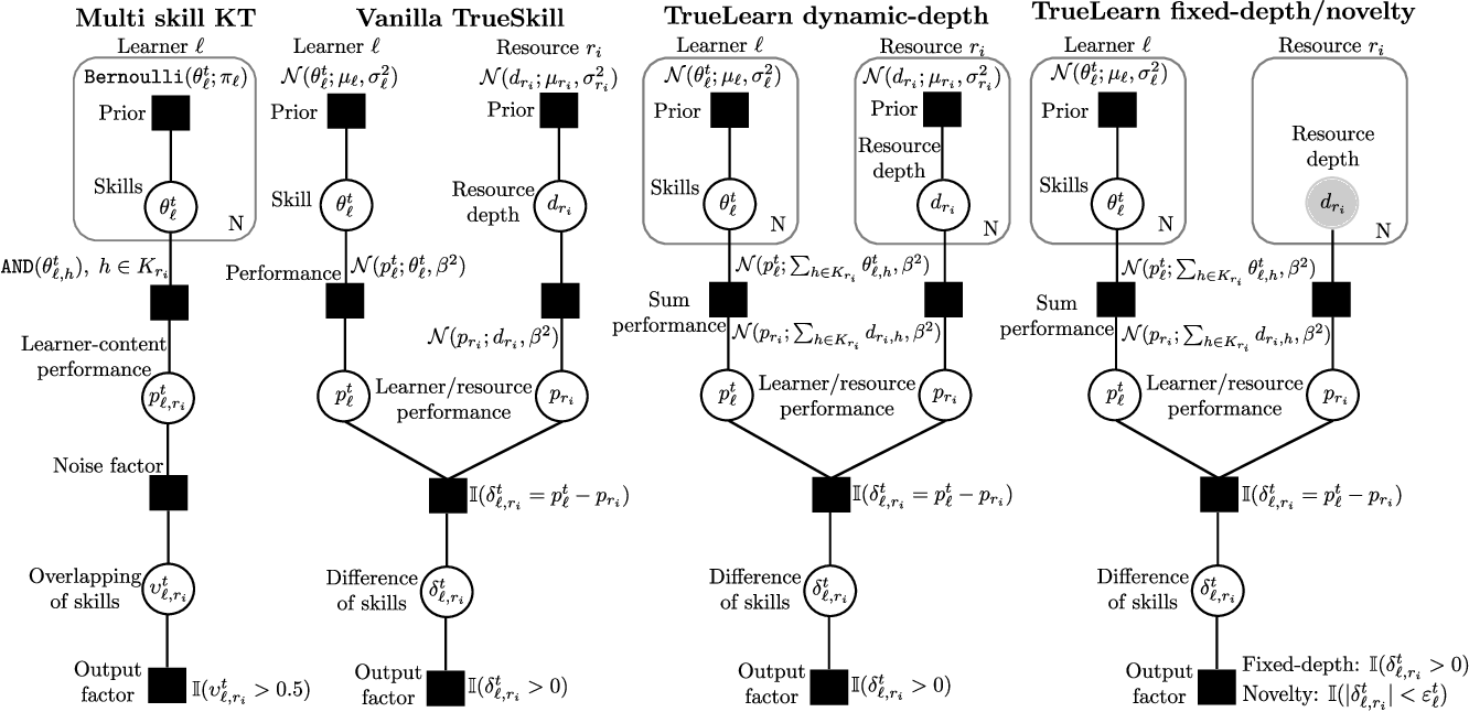 Figure 3 for TrueLearn: A Family of Bayesian Algorithms to Match Lifelong Learners to Open Educational Resources
