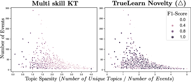 Figure 4 for TrueLearn: A Family of Bayesian Algorithms to Match Lifelong Learners to Open Educational Resources