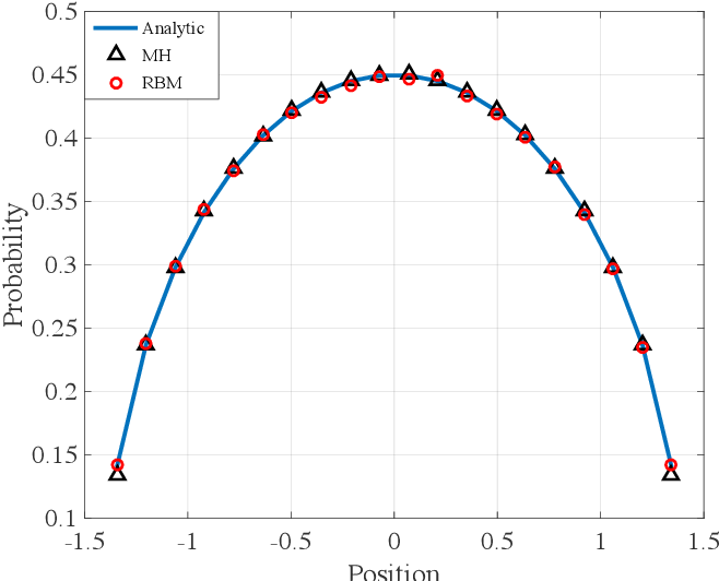 Figure 2 for A random-batch Monte Carlo method for many-body systems with singular kernels