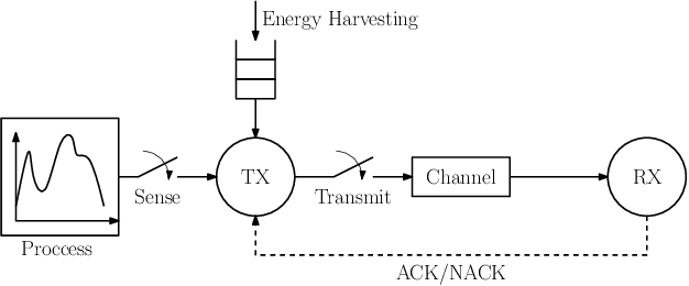 Figure 1 for Learning to Minimize Age of Information over an Unreliable Channel with Energy Harvesting