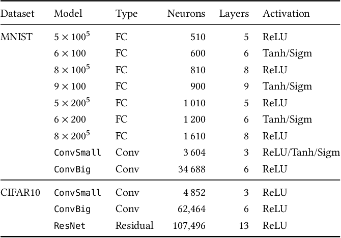 Figure 2 for Precise Multi-Neuron Abstractions for Neural Network Certification