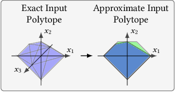 Figure 3 for Precise Multi-Neuron Abstractions for Neural Network Certification