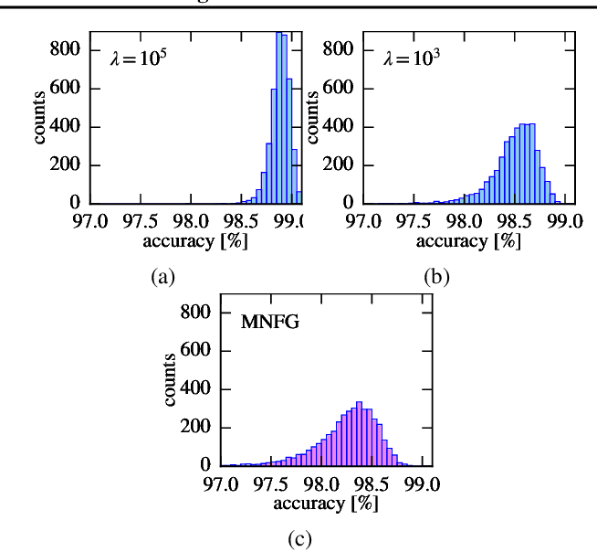 Figure 3 for A Generative Model for Sampling High-Performance and Diverse Weights for Neural Networks