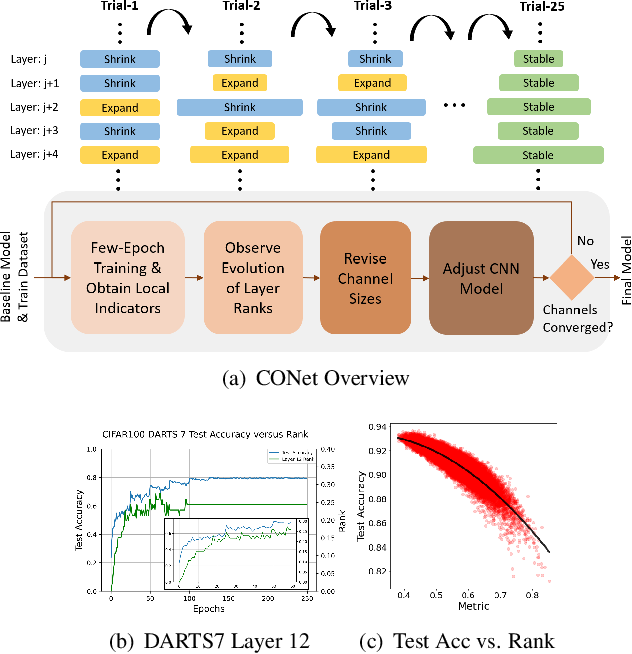 Figure 1 for CONet: Channel Optimization for Convolutional Neural Networks