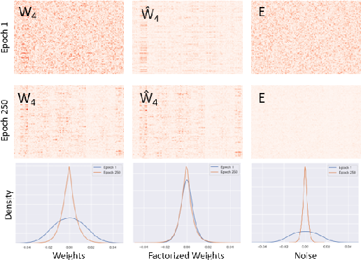 Figure 3 for CONet: Channel Optimization for Convolutional Neural Networks
