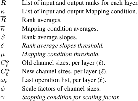Figure 2 for CONet: Channel Optimization for Convolutional Neural Networks