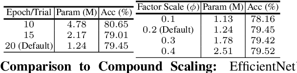 Figure 4 for CONet: Channel Optimization for Convolutional Neural Networks