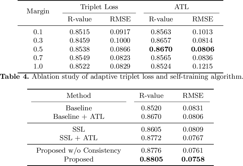 Figure 4 for Semi-Supervised Learning for Bone Mineral Density Estimation in Hip X-ray Images