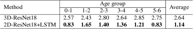 Figure 3 for Brain Age Estimation Using LSTM on Children's Brain MRI