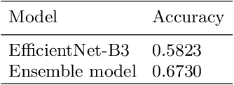 Figure 3 for Data-Efficient Deep Learning Method for Image Classification Using Data Augmentation, Focal Cosine Loss, and Ensemble