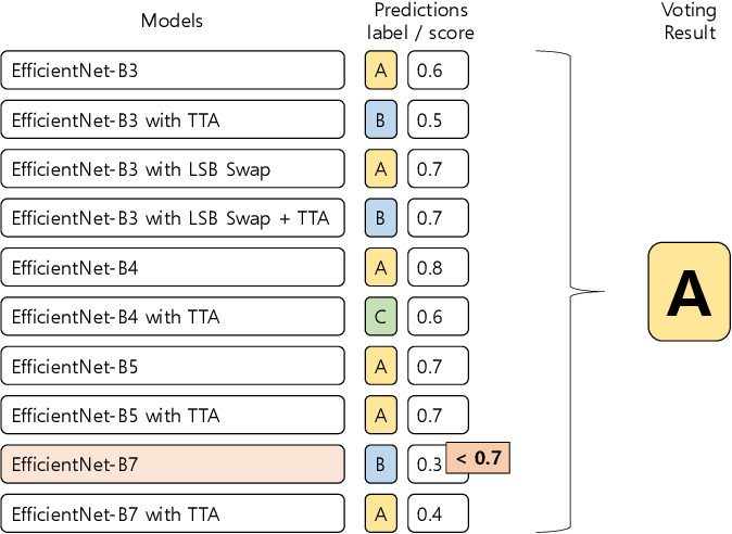 Figure 4 for Data-Efficient Deep Learning Method for Image Classification Using Data Augmentation, Focal Cosine Loss, and Ensemble