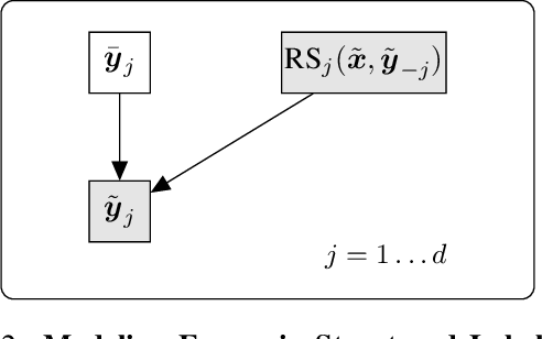Figure 3 for Improving Training on Noisy Stuctured Labels