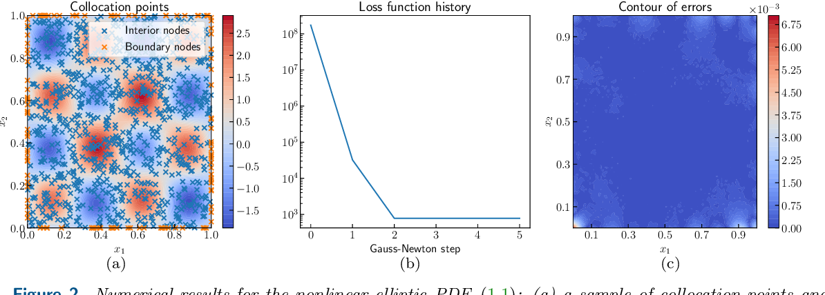 Figure 3 for Solving and Learning Nonlinear PDEs with Gaussian Processes