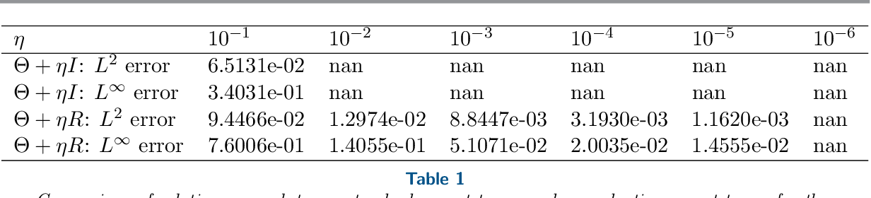 Figure 2 for Solving and Learning Nonlinear PDEs with Gaussian Processes