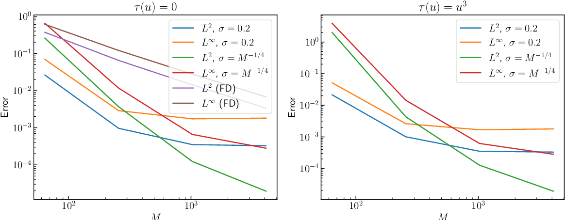 Figure 1 for Solving and Learning Nonlinear PDEs with Gaussian Processes