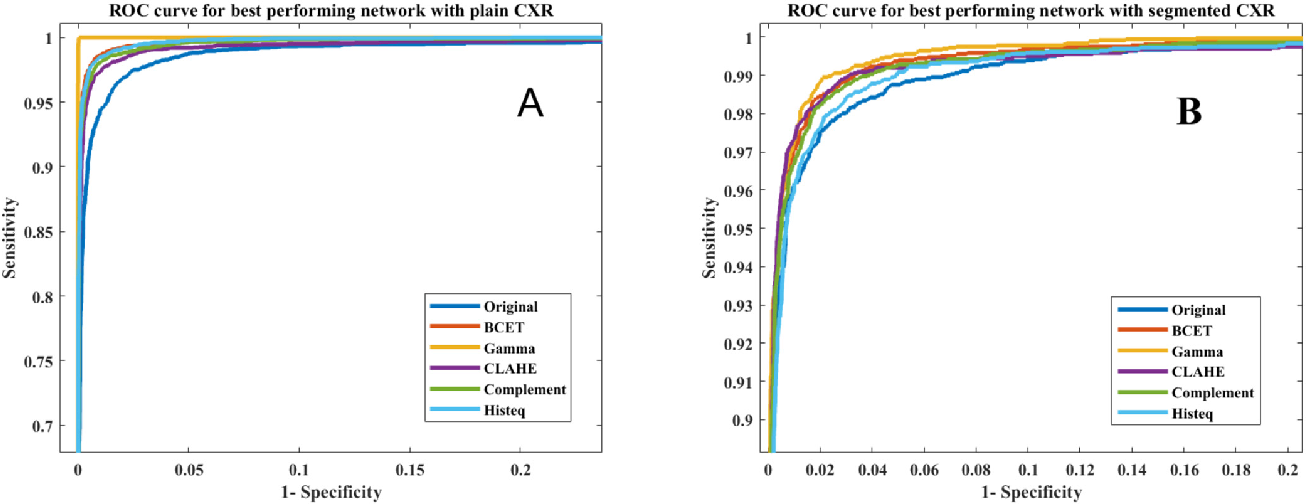 Figure 1 for Exploring the Effect of Image Enhancement Techniques on COVID-19 Detection using Chest X-rays Images