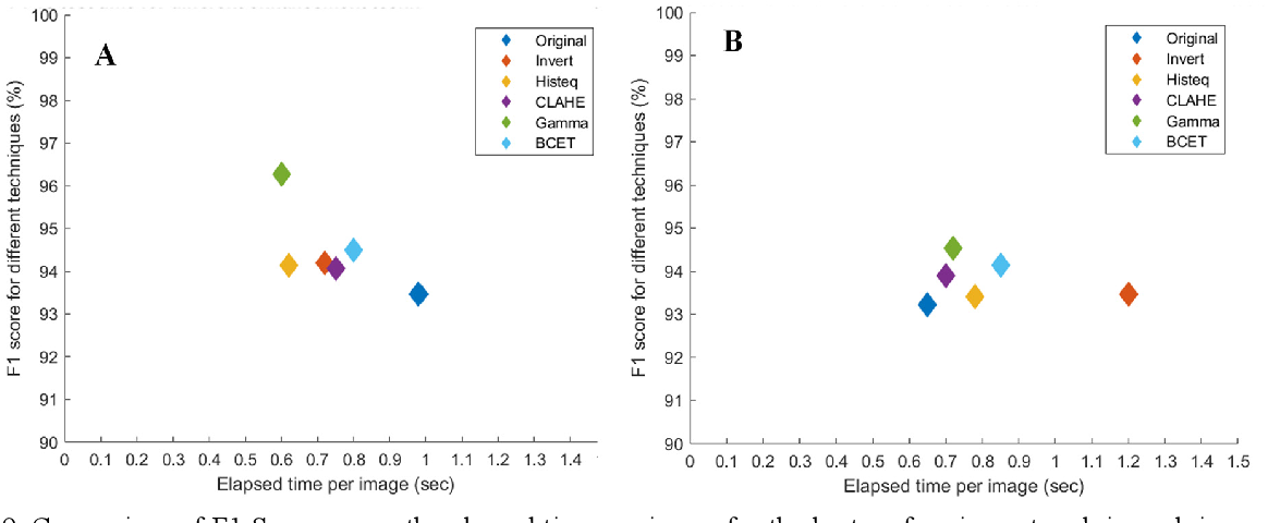 Figure 2 for Exploring the Effect of Image Enhancement Techniques on COVID-19 Detection using Chest X-rays Images