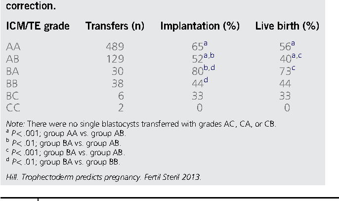 Table 2 from Trophectoderm grade predicts outcomes of single