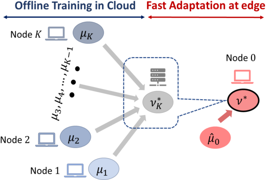 Figure 1 for Continual Learning of Generative Models with Limited Data: From Wasserstein-1 Barycenter to Adaptive Coalescence