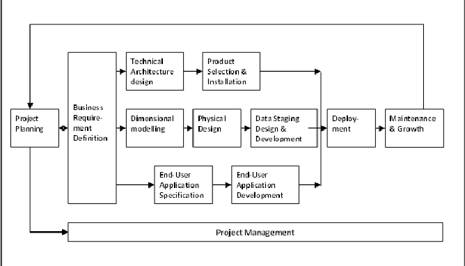 Figure 1 from A Soft Systems Methodology Perspective on Data