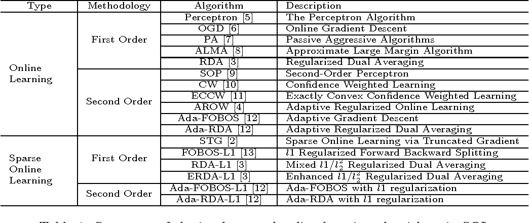 Figure 1 for SOL: A Library for Scalable Online Learning Algorithms