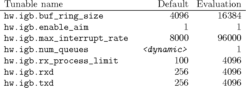 Table B 2 from Multihoming with ILNP in FreeBSD - Semantic