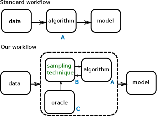 Figure 1 for Learning Interpretable Models Using an Oracle
