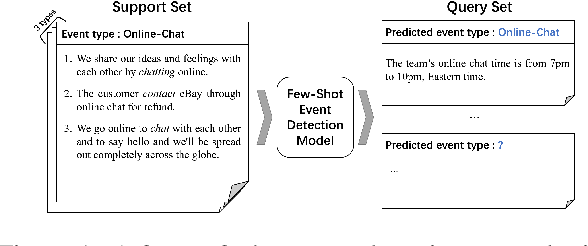 Figure 1 for Adaptive Knowledge-Enhanced Bayesian Meta-Learning for Few-shot Event Detection