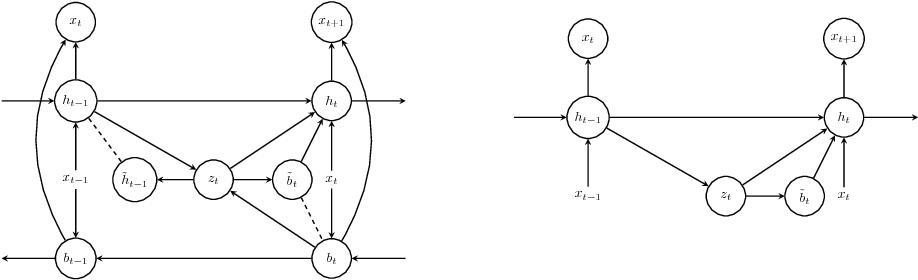 Figure 1 for Variational Bi-LSTMs