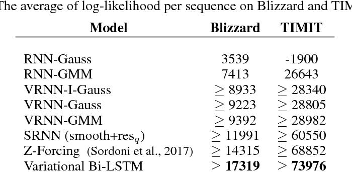 Figure 2 for Variational Bi-LSTMs