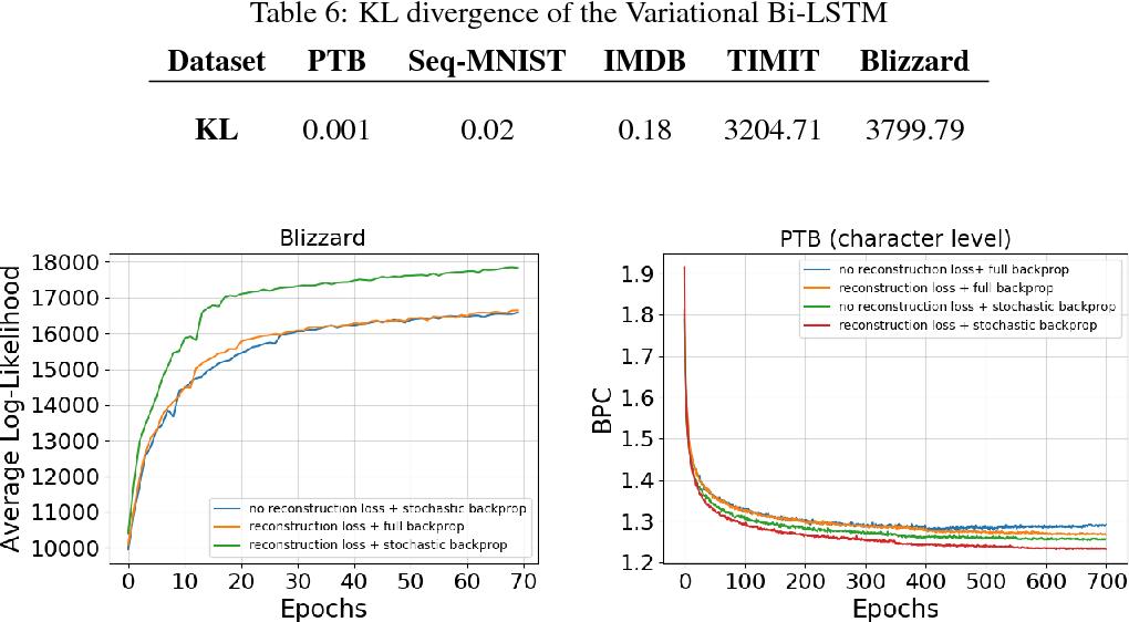 Figure 4 for Variational Bi-LSTMs