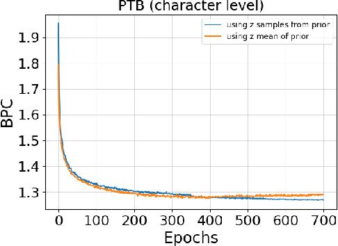 Figure 3 for Variational Bi-LSTMs
