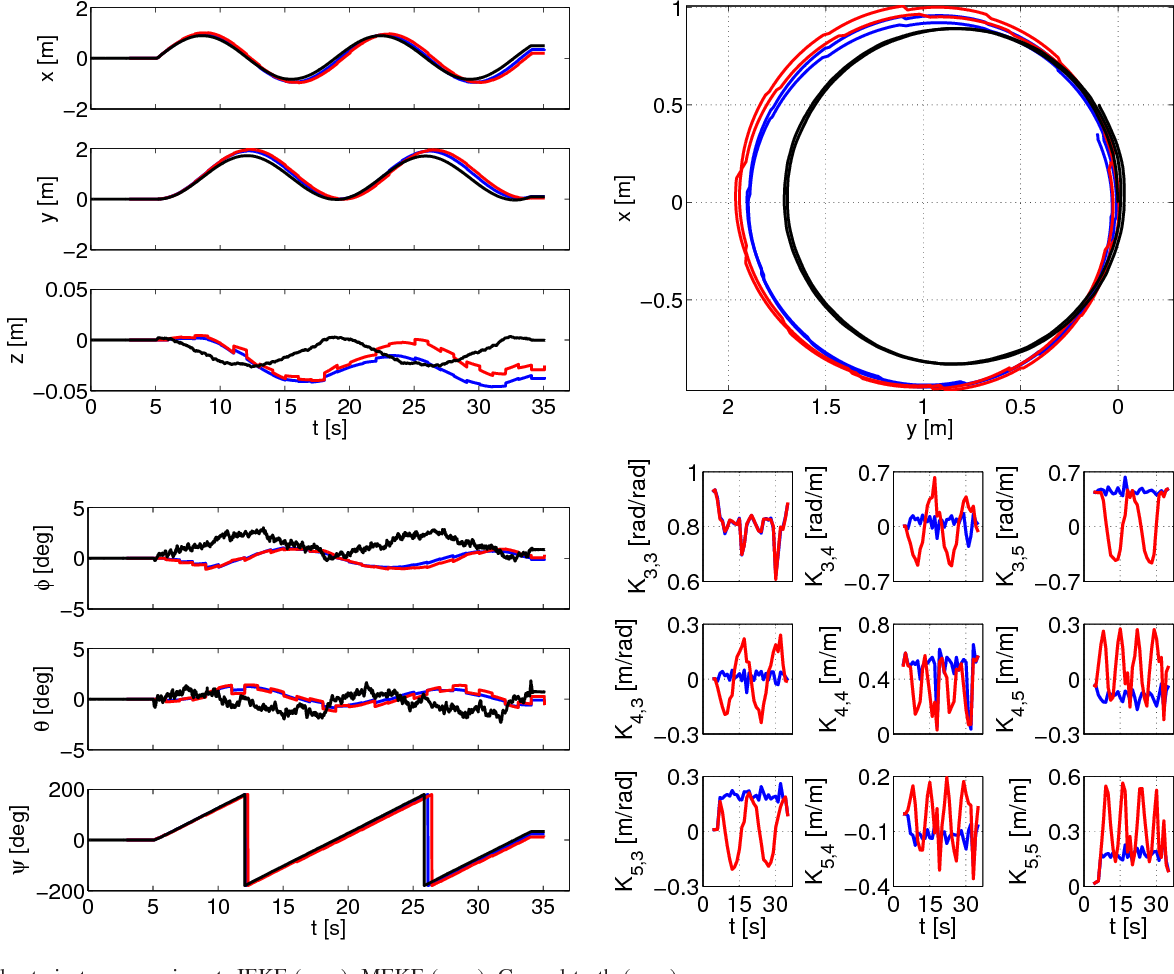 Figure 3 for Invariant EKF Design for Scan Matching-aided Localization