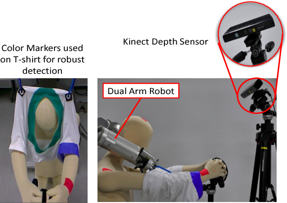 Figure 1 from Real-time estimation of Human-Cloth