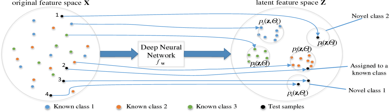 Figure 1 for Distribution Networks for Open Set Learning