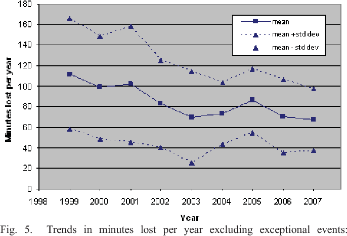 Fig. 5. Trends in minutes lost per year excluding exceptional events: non-weighted average and standard deviations over all reporting countries, excluding Portugal.