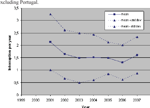 Fig. 6. Trends in number of interruptions per year excluding exceptional events: non-weighted average and standard deviations over all reporting countries, excluding Portugal.