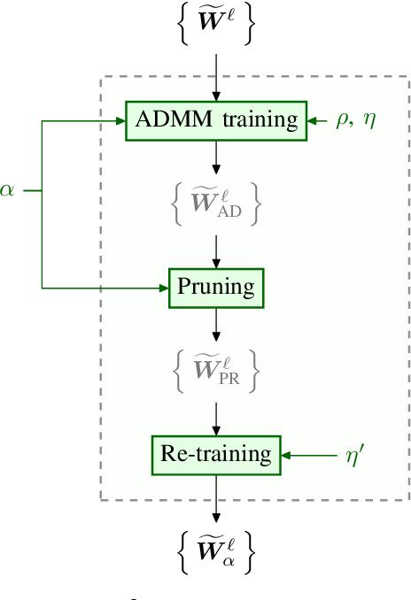 Figure 1 for SPEC2: SPECtral SParsE CNN Accelerator on FPGAs