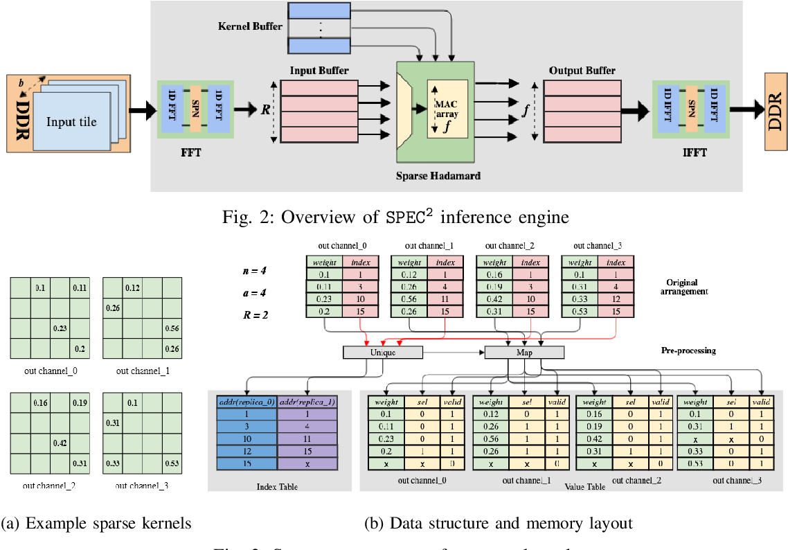 Figure 2 for SPEC2: SPECtral SParsE CNN Accelerator on FPGAs