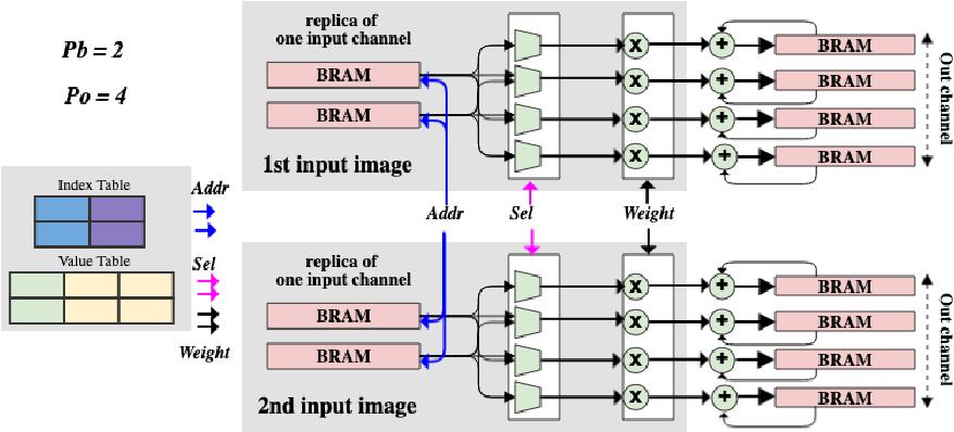 Figure 3 for SPEC2: SPECtral SParsE CNN Accelerator on FPGAs