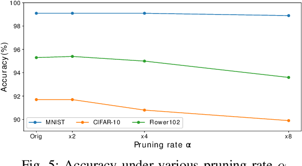 Figure 4 for SPEC2: SPECtral SParsE CNN Accelerator on FPGAs