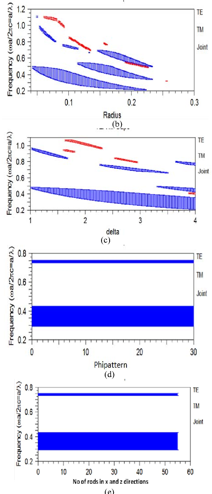 Figure 3 From Photonic Band Gap Structures For Itu T G 6941 Systems Bandstop Filter Integrated Circuits Using Te Tm Variation Map With A