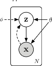 Figure 3 for Unsupervised Anomaly Detection via Variational Auto-Encoder for Seasonal KPIs in Web Applications
