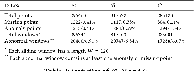 Figure 2 for Unsupervised Anomaly Detection via Variational Auto-Encoder for Seasonal KPIs in Web Applications